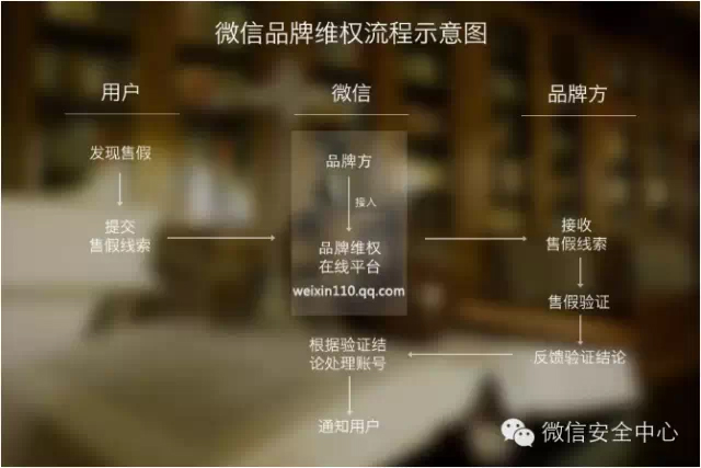 TENCENT INTELLECTUAL PROPERTY CENTER